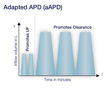 Adapted APD